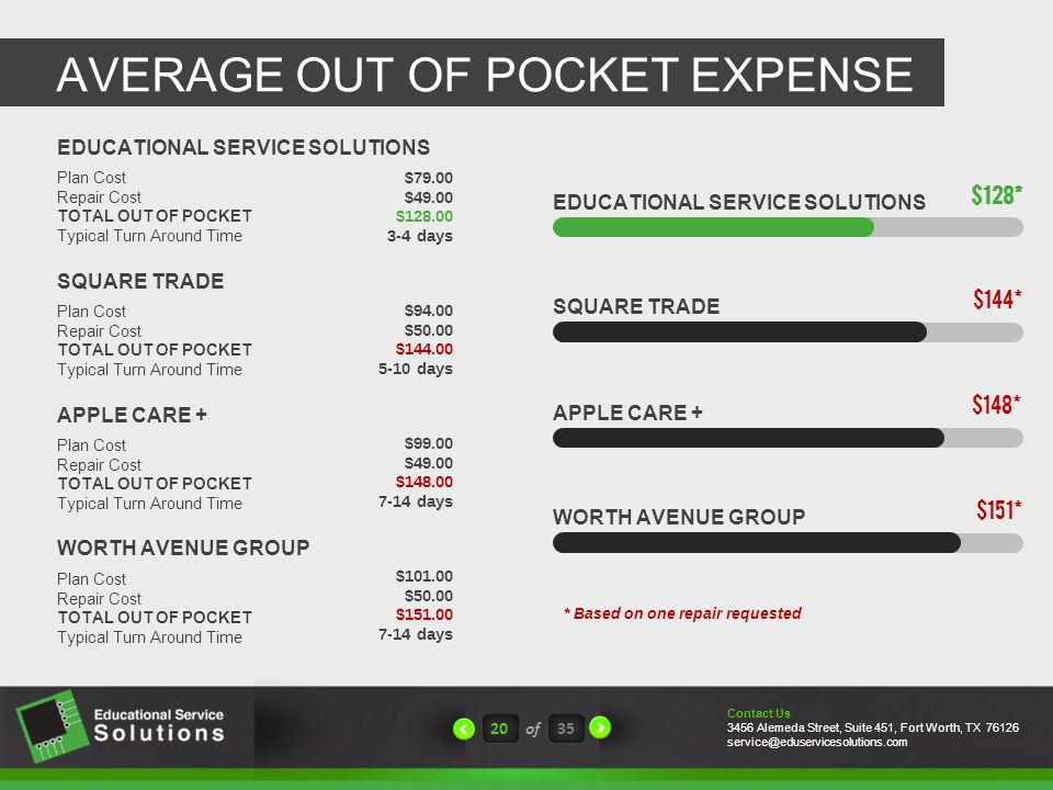 AVERAGE OUT OF POCKET EXPENSE 20of35 EDUCATIONAL SERVICE SOLUTIONS SQUARE TRADE APPLE CARE + WORTH AVENUE GROUP $128* $144* $148* $151* * Based on one repair requested Plan Cost Repair Cost TOTAL OUT OF POCKET Typical Turn Around Time WORTH AVENUE GROUP $101.00 $50.00 $151.00 7-14 days Plan Cost Repair Cost TOTAL OUT OF POCKET Typical Turn Around Time APPLE CARE + $99.00 $49.00 $148.00 7-14 days Plan Cost Repair Cost TOTAL OUT OF POCKET Typical Turn Around Time SQUARE TRADE $94.00 $50.00 $144.00 5-10 days Plan Cost Repair Cost TOTAL OUT OF POCKET Typical Turn Around Time EDUCATIONAL SERVICE SOLUTIONS $79.00 $49.00 $128.00 3-4 days Contact Us 3456 Alemeda Street, Suite 451, Fort Worth, TX 76126 service@eduservicesolutions.com