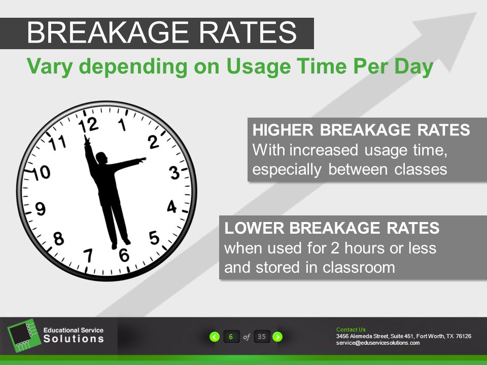 6of35 Vary depending on Usage Time Per Day BREAKAGE RATES LOWER BREAKAGE RATES when used for 2 hours or less and stored in classroom LOWER BREAKAGE RATES when used for 2 hours or less and stored in classroom HIGHER BREAKAGE RATES With increased usage time, especially between classes HIGHER BREAKAGE RATES With increased usage time, especially between classes Contact Us 3456 Alemeda Street, Suite 451, Fort Worth, TX 76126 service@eduservicesolutions.com