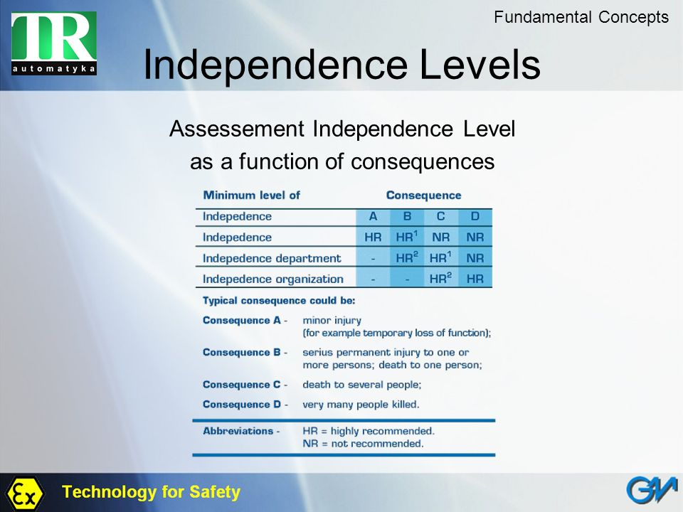 Independence Levels Assessement Independence Level as a function of consequences Fundamental Concepts