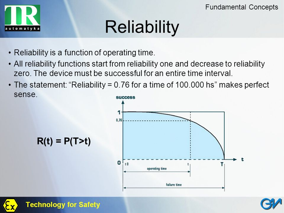 Reliability Reliability is a function of operating time. All reliability functions start from reliability one and decrease to reliability zero. The de
