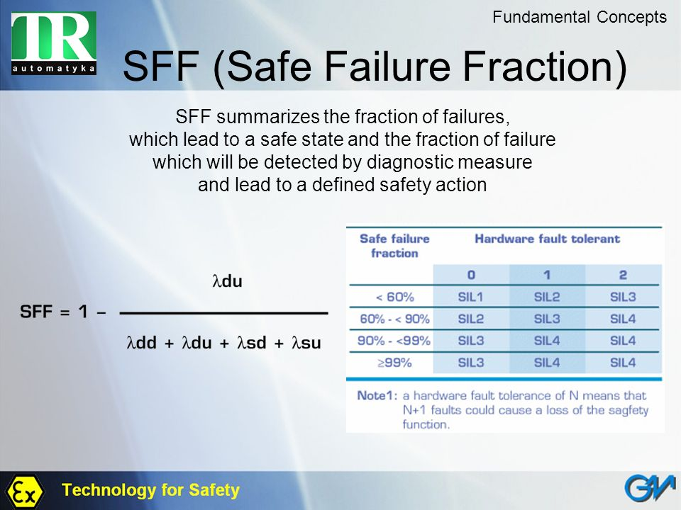 SFF (Safe Failure Fraction) Fundamental Concepts SFF summarizes the fraction of failures, which lead to a safe state and the fraction of failure which