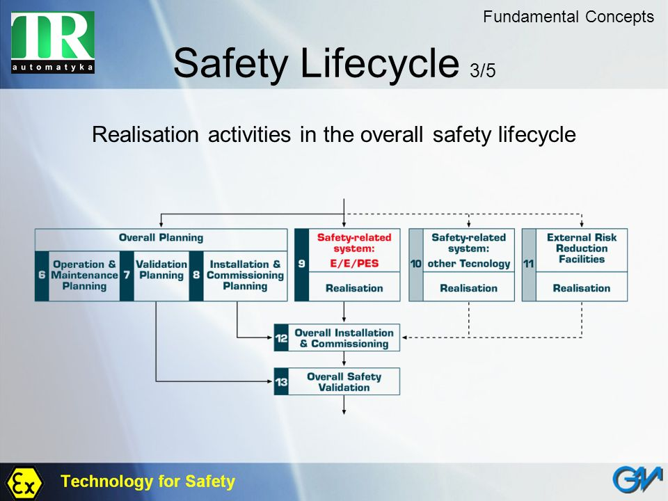 Safety Lifecycle 3/5 Realisation activities in the overall safety lifecycle Fundamental Concepts
