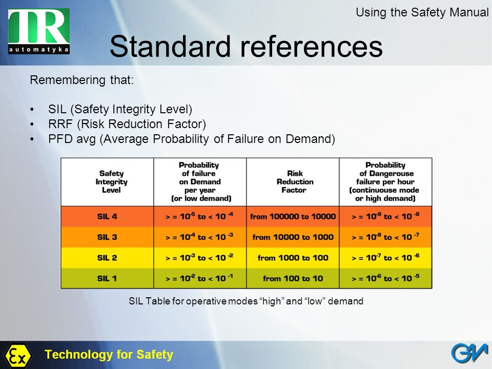 Standard references Remembering that: SIL (Safety Integrity Level) RRF (Risk Reduction Factor) PFD avg (Average Probability of Failure on Demand) SIL
