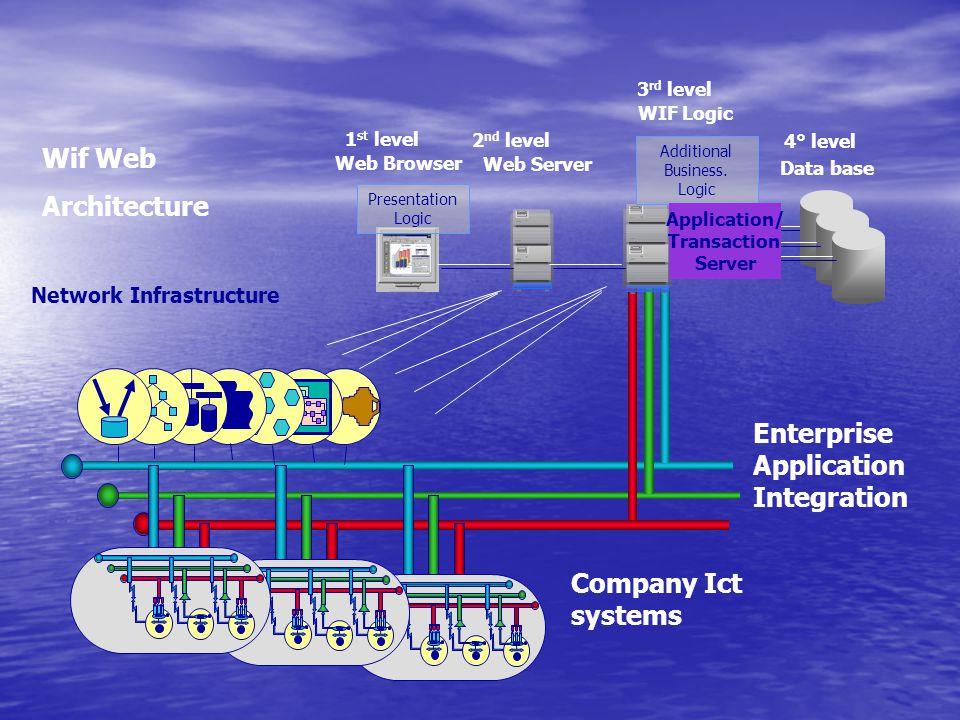Network Infrastructure Enterprise Application Integration Presentation Logic Additional Business. Logic Application/ Transaction Server 1 st level Web