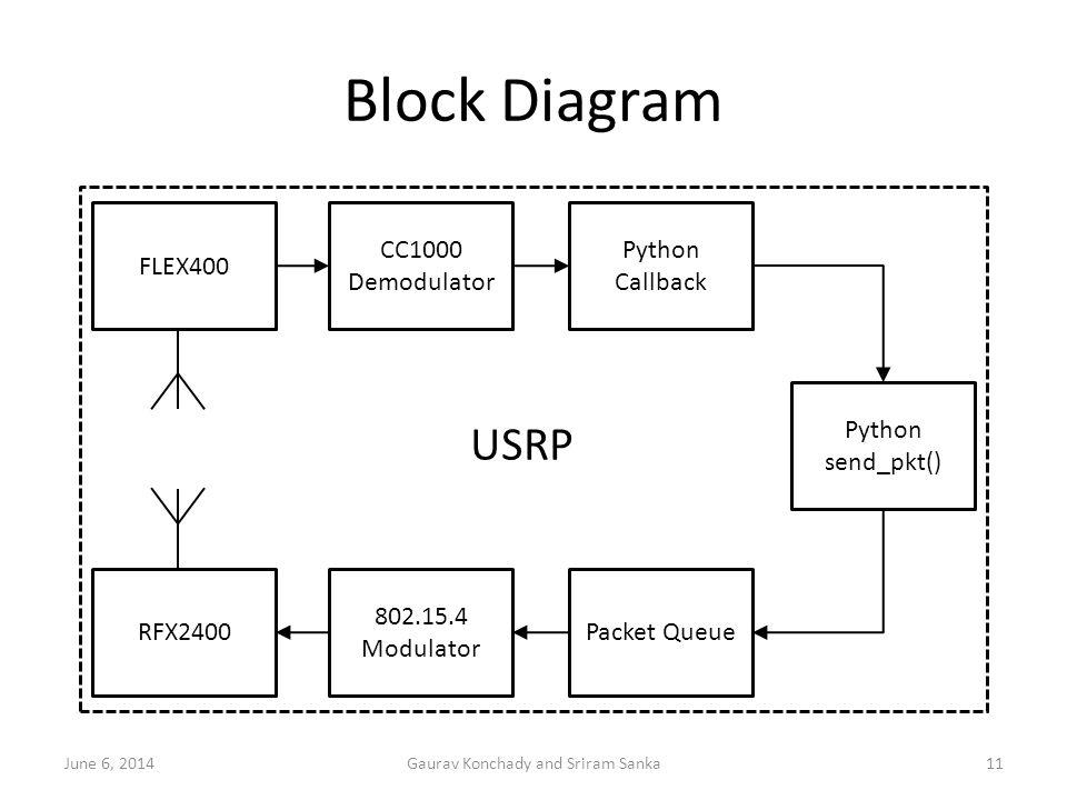 Block Diagram 11Gaurav Konchady and Sriram SankaJune 6, 2014 FLEX400 CC1000 Demodulator 802.15.4 Modulator Packet Queue Python Callback Python send_pk