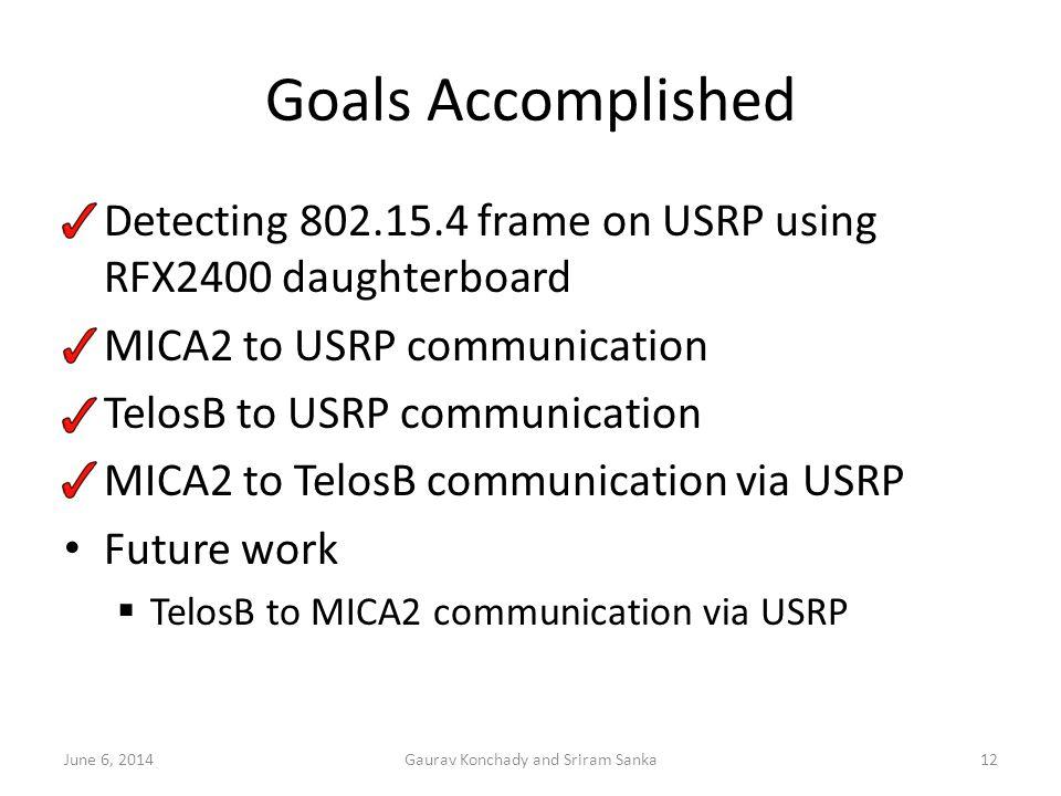 Goals Accomplished Detecting 802.15.4 frame on USRP using RFX2400 daughterboard MICA2 to USRP communication TelosB to USRP communication MICA2 to Telo