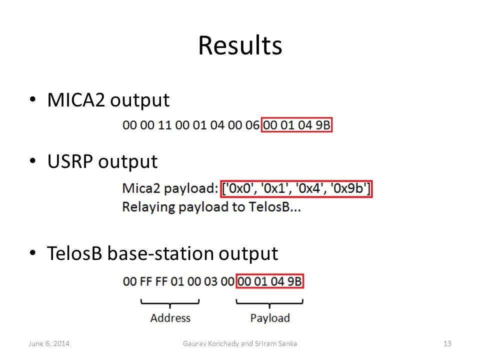 Results MICA2 output USRP output TelosB base-station output June 6, 2014Gaurav Konchady and Sriram Sanka13