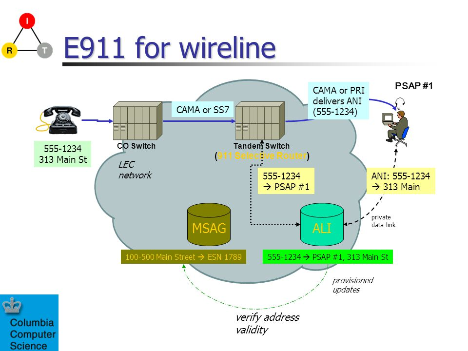 E911 for wireline CO SwitchTandem Switch (911 Selective Router) LEC network 555-1234 313 Main St ALIMSAG 100-500 Main Street ESN 1789555-1234 PSAP #1,