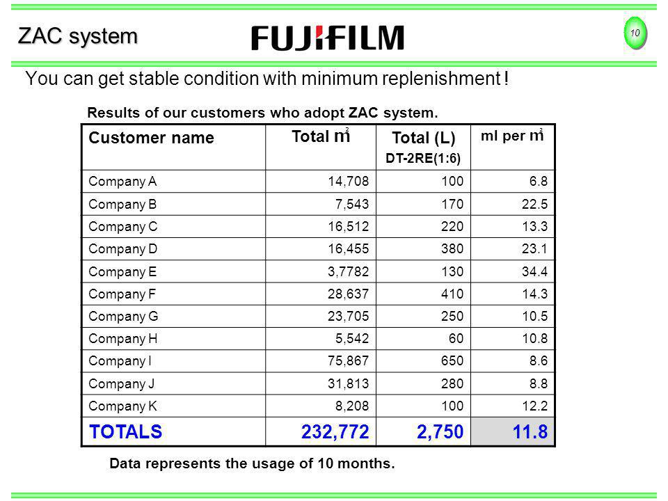 10 ZAC system You can get stable condition with minimum replenishment ! Results of our customers who adopt ZAC system. Customer name Total Total (L) D