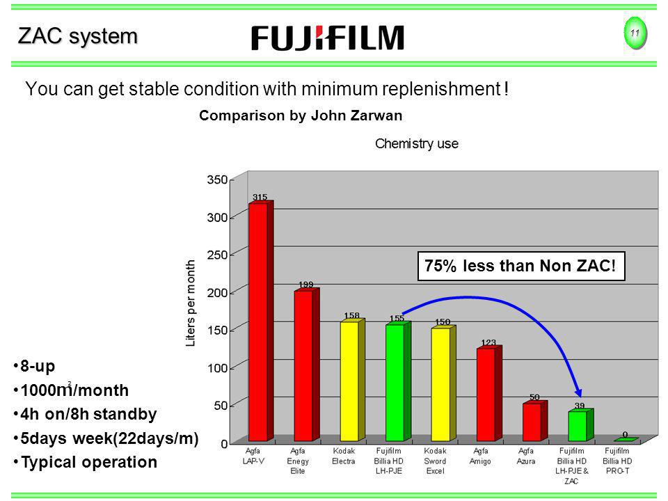 11 ZAC system You can get stable condition with minimum replenishment .
