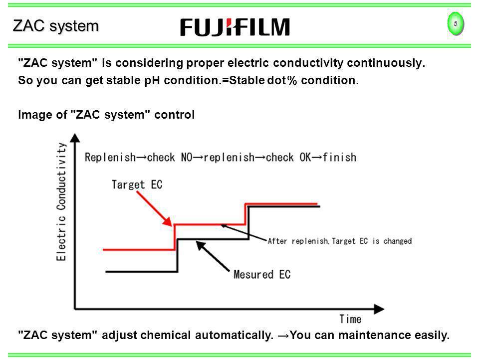 5 ZAC system
