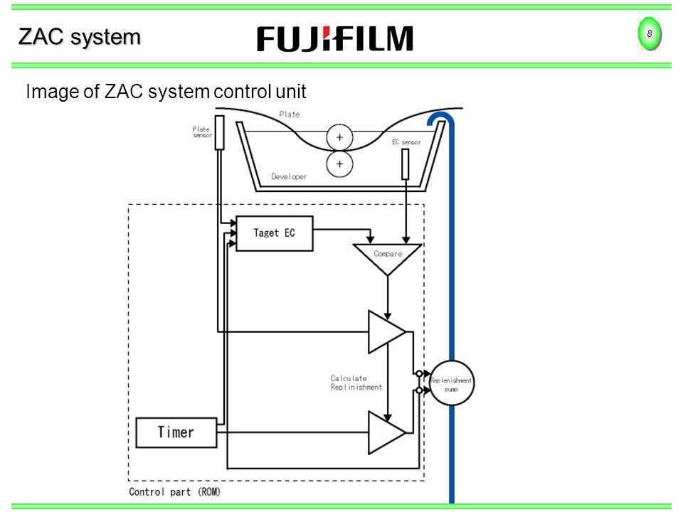 8 ZAC system Image of ZAC system control unit