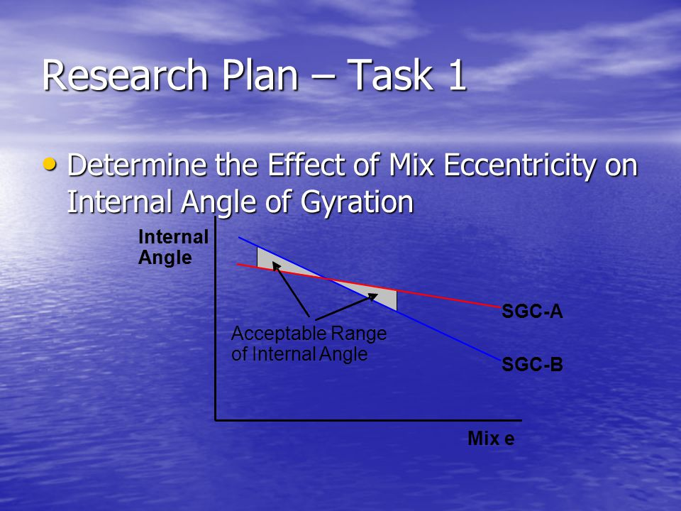 Research Plan – Task 1 Determine the Effect of Mix Eccentricity on Internal Angle of Gyration Determine the Effect of Mix Eccentricity on Internal Ang