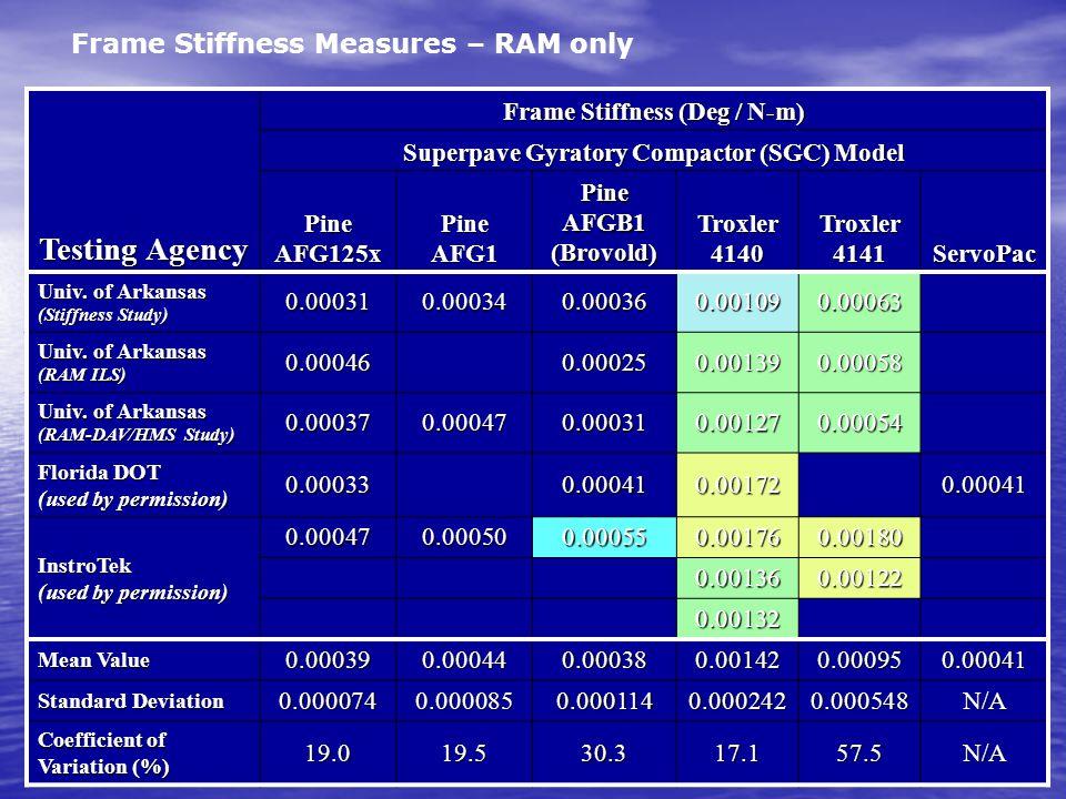 Testing Agency Frame Stiffness (Deg / N-m) Superpave Gyratory Compactor (SGC) Model Pine AFG125x Pine AFG1 Pine AFGB1 (Brovold) Troxler 4140 Troxler 4