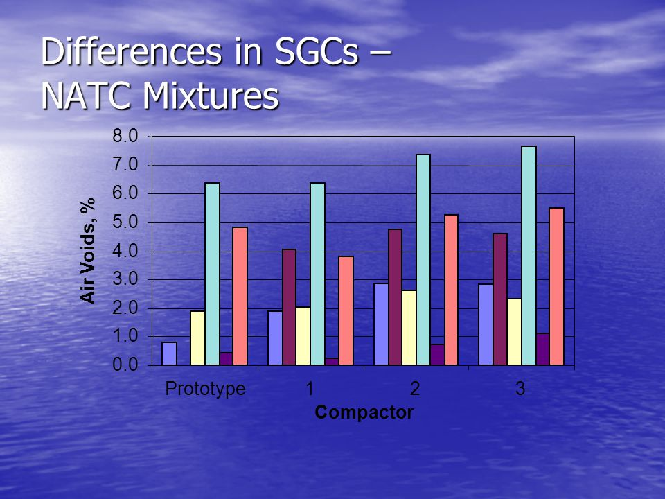 Differences in SGCs – NATC Mixtures 0.0 1.0 2.0 3.0 4.0 5.0 6.0 7.0 8.0 123 Compactor Air Voids, % Prototype