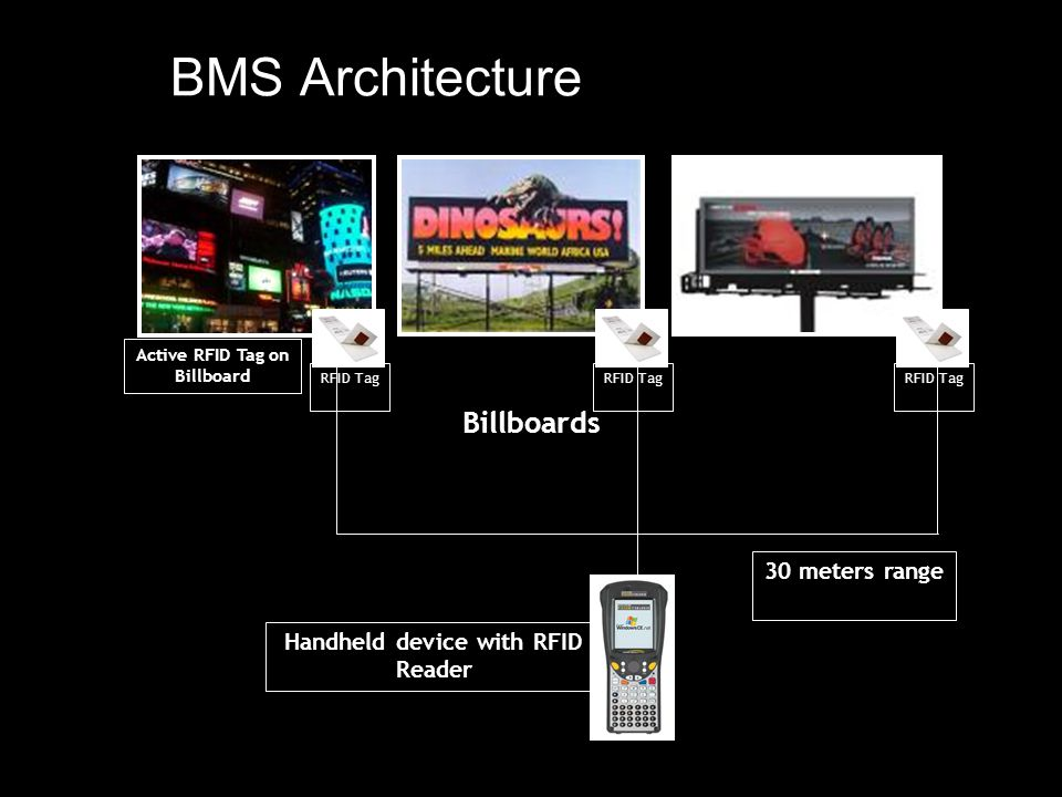 BMS Architecture Billboards RFID Tag Handheld device with RFID Reader 30 meters range Active RFID Tag on Billboard