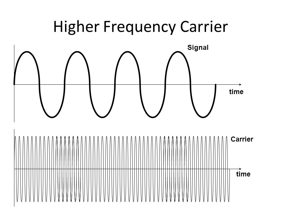 Higher Frequency Carrier Signal Carrier time