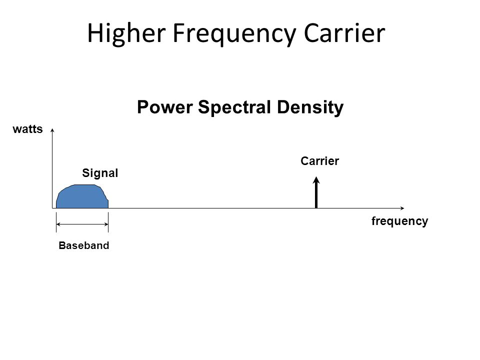 Higher Frequency Carrier Power Spectral Density frequency Signal Carrier Baseband watts