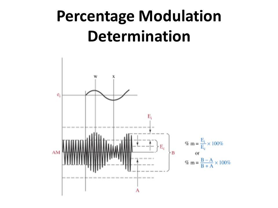 Percentage Modulation Determination