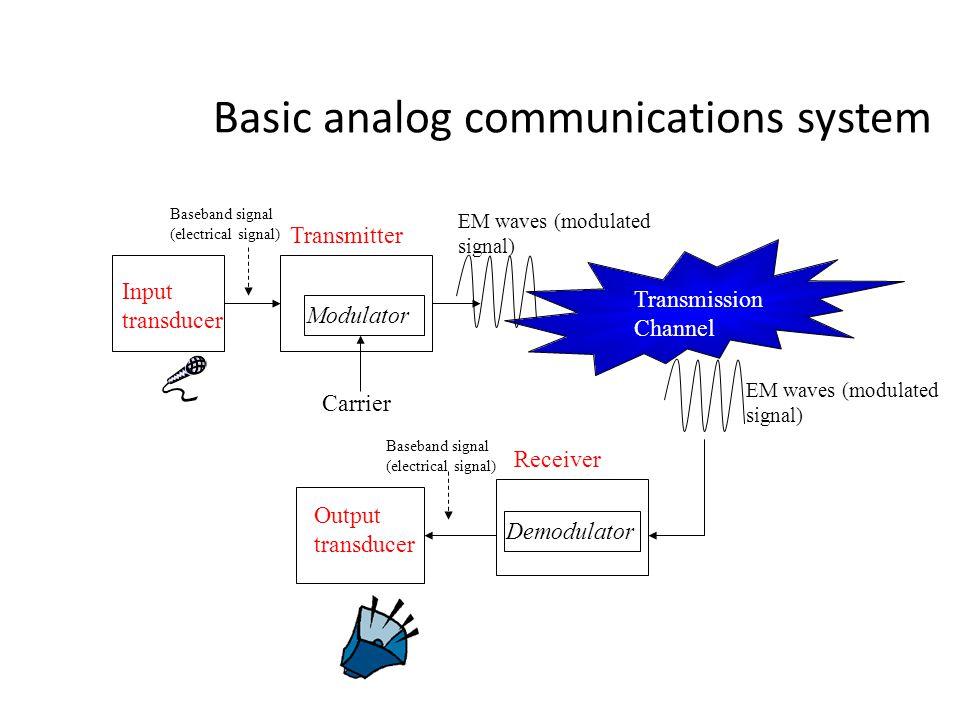 Basic analog communications system Modulator Demodulator Transmission Channel Input transducer Transmitter Receiver Output transducer Carrier EM waves
