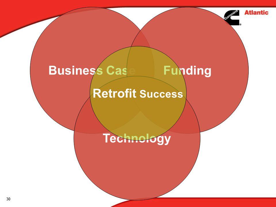 30 Business CaseFunding Technology Retrofit Success