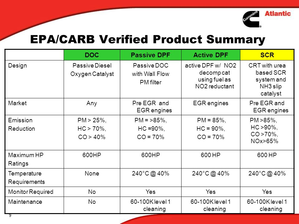 9 EPA/CARB Verified Product Summary DOCPassive DPFActive DPFSCR DesignPassive Diesel Oxygen Catalyst Passive DOC with Wall Flow PM filter active DPF w/ NO2 decomp cat using fuel as NO2 reductant CRT with urea based SCR system and NH3 slip catalyst MarketAnyPre EGR and EGR engines EGR enginesPre EGR and EGR engines Emission Reduction PM > 25%, HC > 70%, CO > 40% PM = >85%, HC =90%, CO = 70% PM = 85%, HC = 90%, CO = 70% PM >85%, HC >90%, CO >70%, NOx>65% Maximum HP Ratings 600HP Temperature Requirements None240°C @ 40% Monitor RequiredNoYes MaintenanceNo60-100K level 1 cleaning