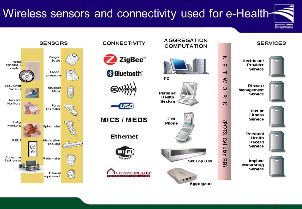TRA Proprietary 1/20 Wireless sensors and connectivity used for e-Health 7
