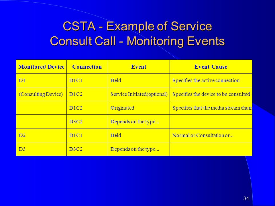 34 CSTA - Example of Service Consult Call - Monitoring Events Monitored DeviceConnectionEventEvent Cause D1D1C1HeldSpecifies the active connection (Co