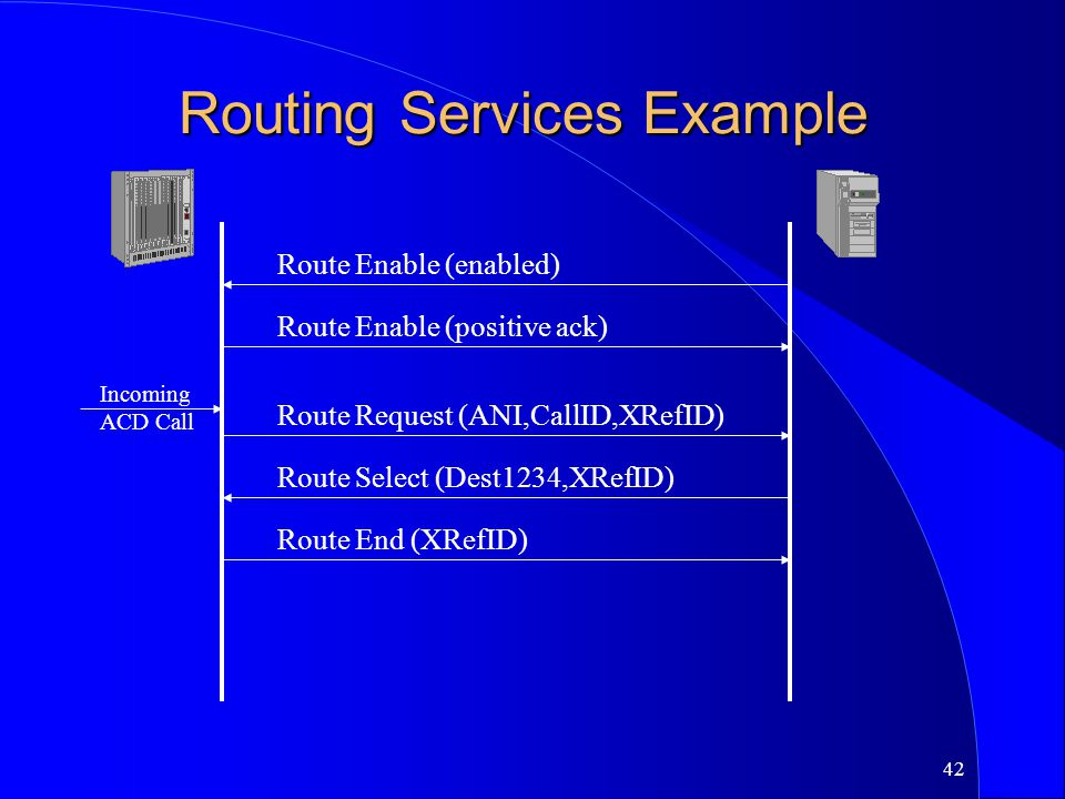 42 Routing Services Example Route Enable (enabled) Route Enable (positive ack) Incoming ACD Call Route Request (ANI,CallID,XRefID) Route Select (Dest1