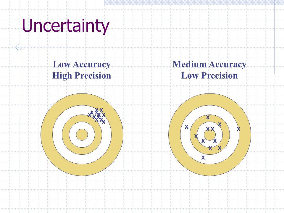 Low Accuracy High Precision x x x x x x x xx x x x x x x x xx x x x x x x Medium Accuracy Low Precision