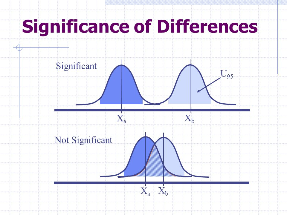 Significance of Differences XaXa XbXb U 95 Not Significant Significant XaXa XbXb