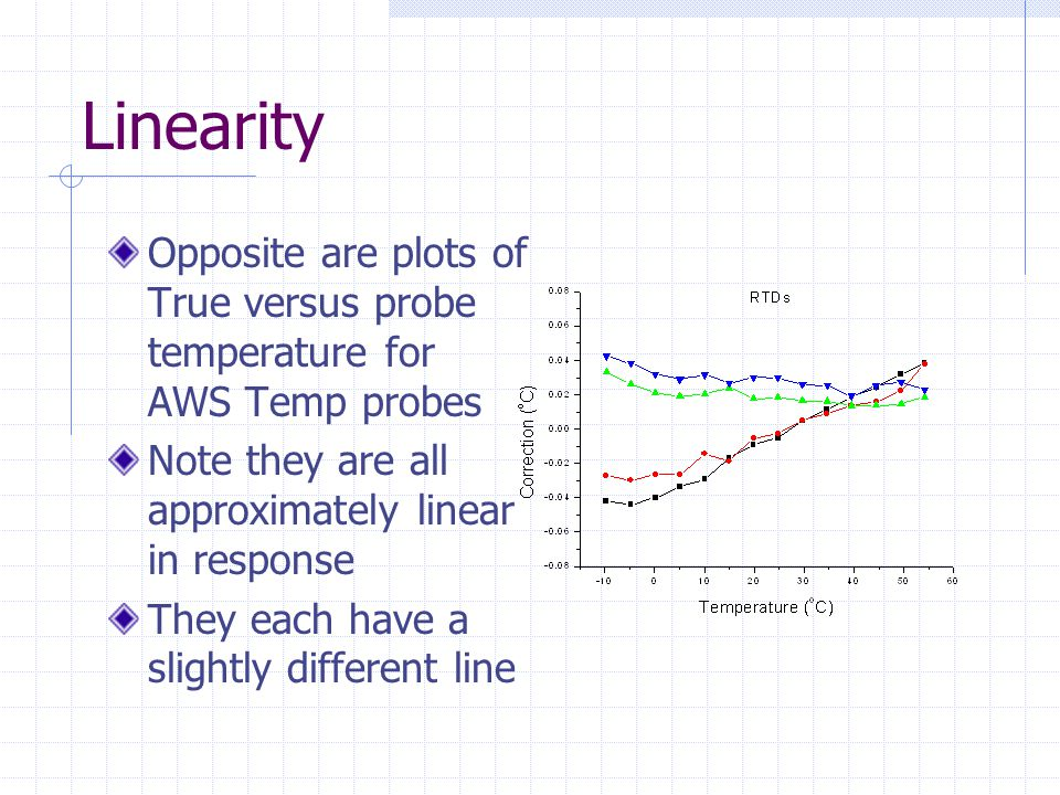 Linearity Opposite are plots of True versus probe temperature for AWS Temp probes Note they are all approximately linear in response They each have a slightly different line