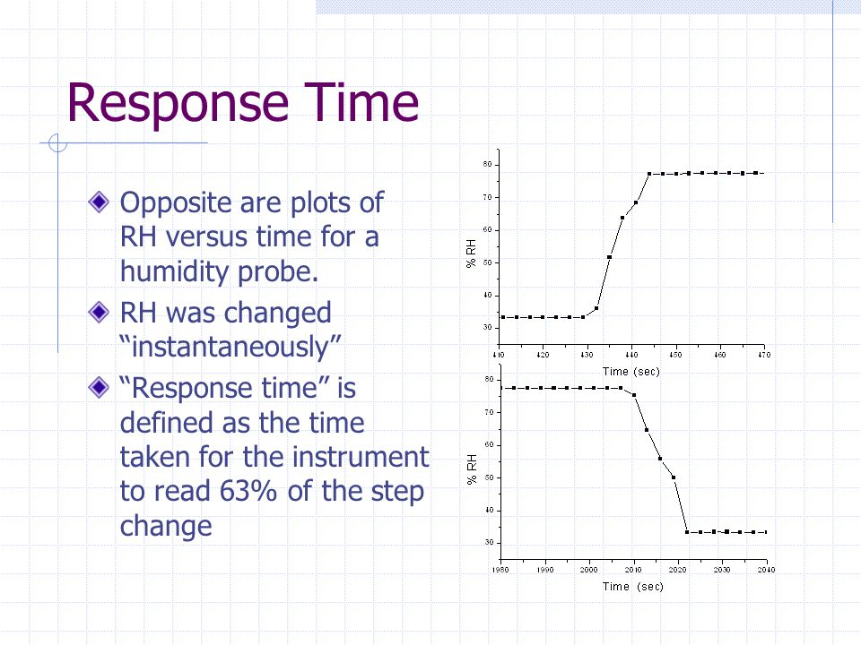 Response Time Opposite are plots of RH versus time for a humidity probe.