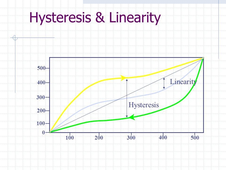 Hysteresis & Linearity 100 200 300 400 500 100 200 300 400 500 0 Hysteresis Linearity
