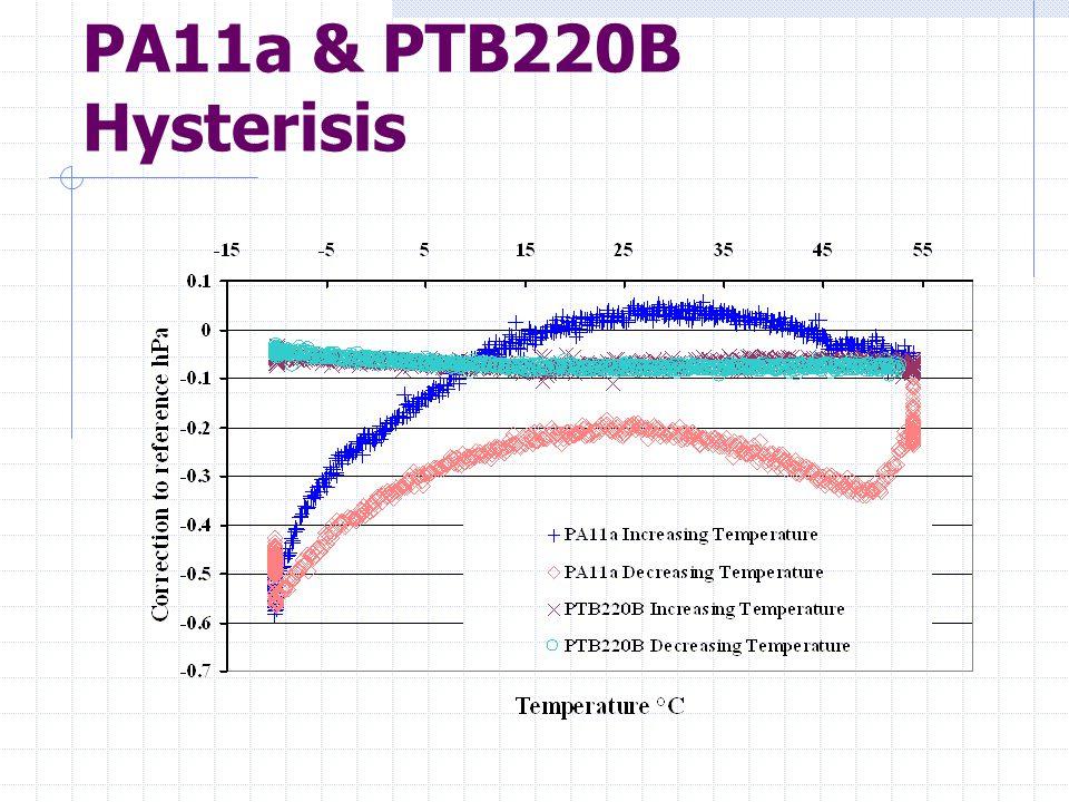 PA11a & PTB220B Hysterisis