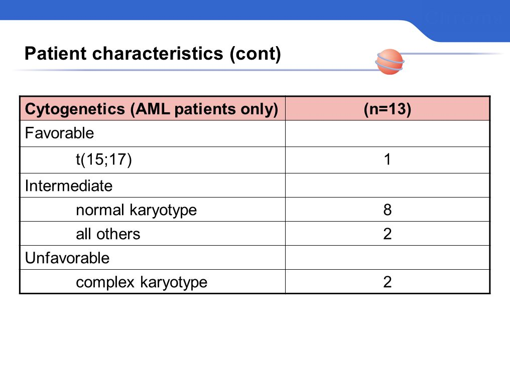 Patient characteristics (cont) Cytogenetics (AML patients only)(n=13) Favorable t(15;17)1 Intermediate normal karyotype8 all others2 Unfavorable complex karyotype2