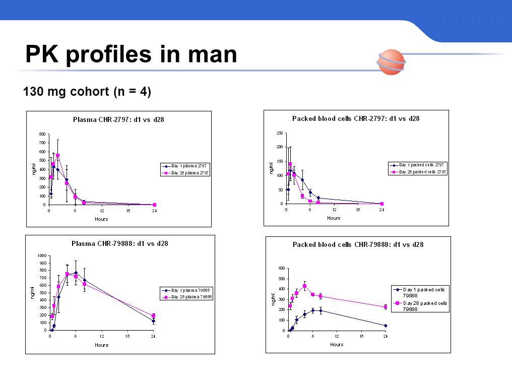 PK profiles in man 130 mg cohort (n = 4)