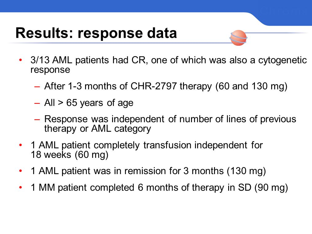 Results: response data 3/13 AML patients had CR, one of which was also a cytogenetic response –After 1-3 months of CHR-2797 therapy (60 and 130 mg) –All > 65 years of age –Response was independent of number of lines of previous therapy or AML category 1 AML patient completely transfusion independent for 18 weeks (60 mg) 1 AML patient was in remission for 3 months (130 mg) 1 MM patient completed 6 months of therapy in SD (90 mg)