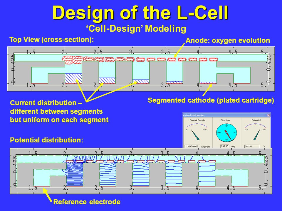 Design of the L-Cell Cell-Design Modeling Current distribution – different between segments but uniform on each segment Potential distribution: Refere