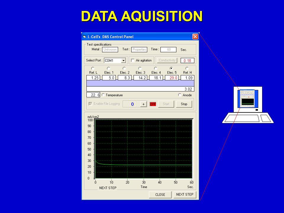 DATA AQUISITION 0.18 1.251.0929.018.114.28.35.0 22. 6 3.02