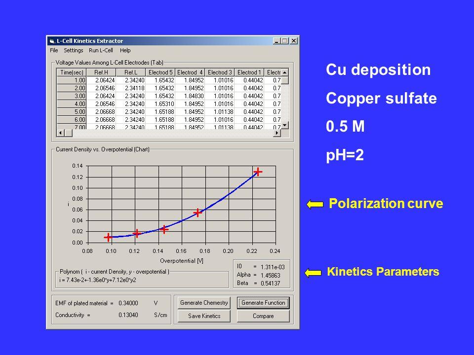 Cu deposition Copper sulfate 0.5 M pH=2 Polarization curve Kinetics Parameters