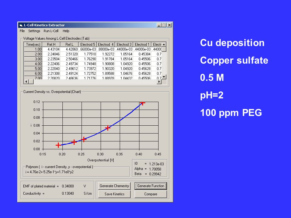 Cu deposition Copper sulfate 0.5 M pH=2 100 ppm PEG