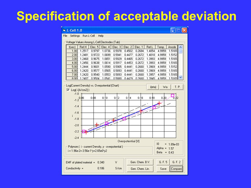 w/PEG Specification of acceptable deviation