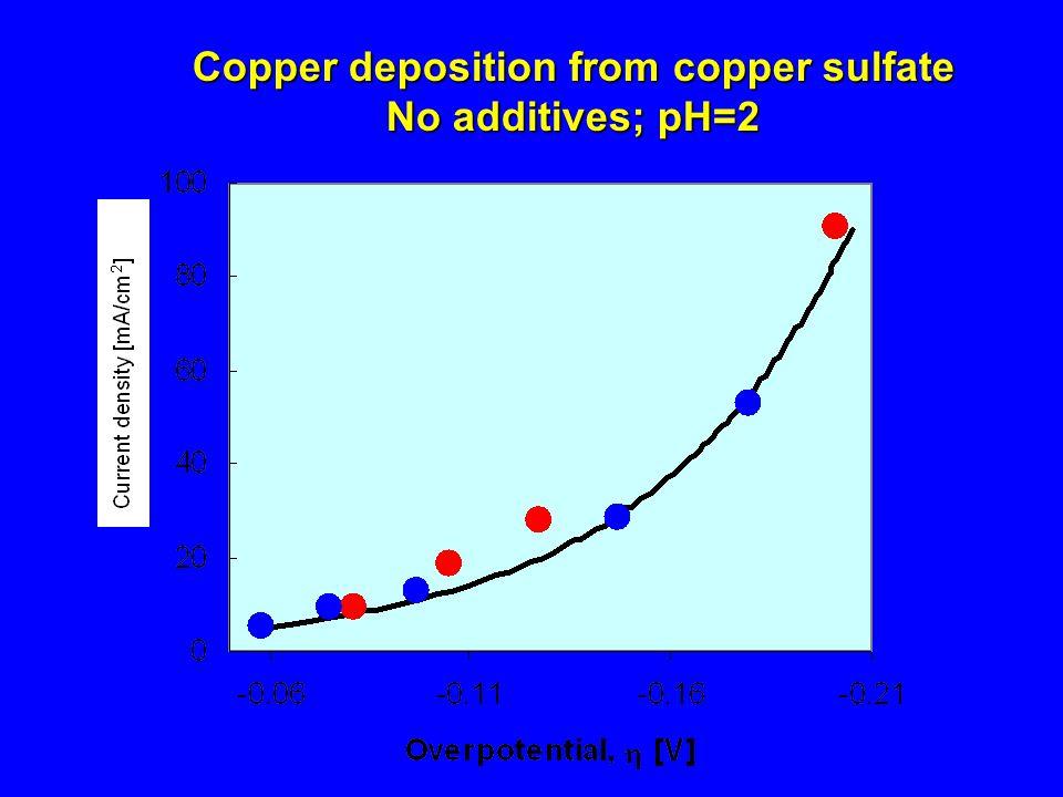 Copper deposition from copper sulfate No additives; pH=2