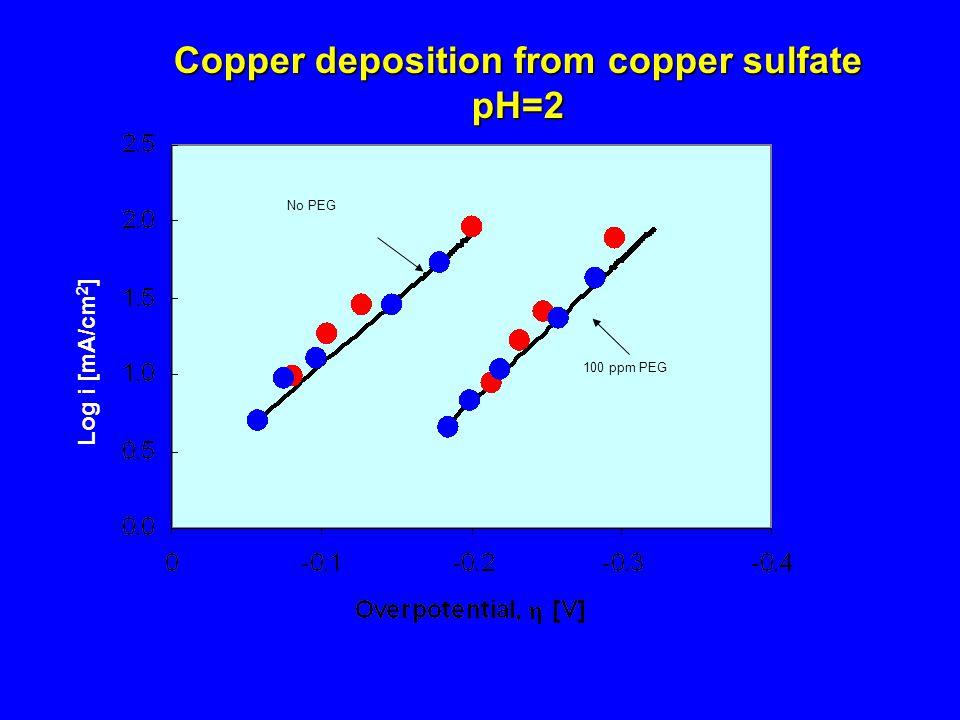 No PEG 100 ppm PEG Log i [mA/cm 2 ] Copper deposition from copper sulfate pH=2