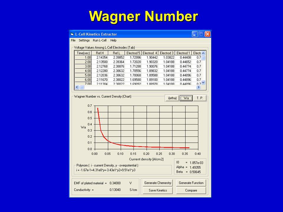 Wagner Number Wagner Number