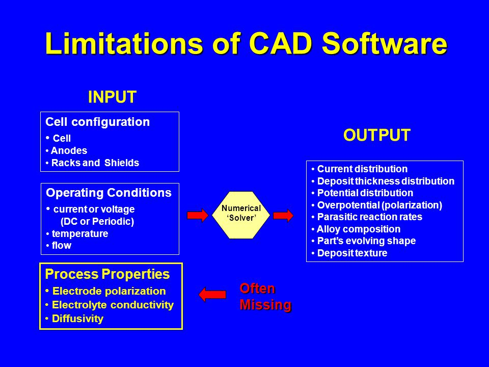 Limitations of CAD Software OUTPUT INPUT Numerical Solver Cell configuration Cell Anodes Racks and Shields Operating Conditions current or voltage (DC