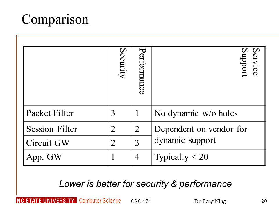 Computer Science CSC 474Dr. Peng Ning20 Comparison SecurityPerformanceServiceSupport Packet Filter31No dynamic w/o holes Session Filter22Dependent on
