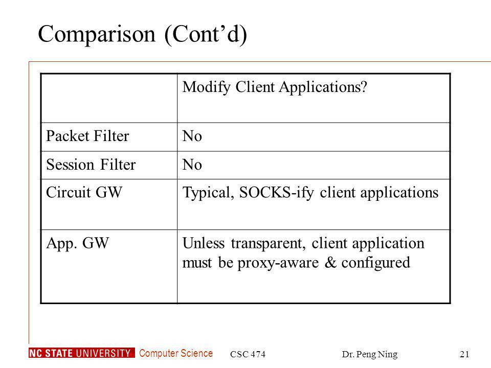 Computer Science CSC 474Dr. Peng Ning21 Comparison (Contd) Modify Client Applications.