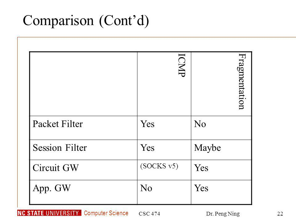 Computer Science CSC 474Dr. Peng Ning22 Comparison (Contd) ICMPFragmentation Packet FilterYesNo Session FilterYesMaybe Circuit GW (SOCKS v5) Yes App.